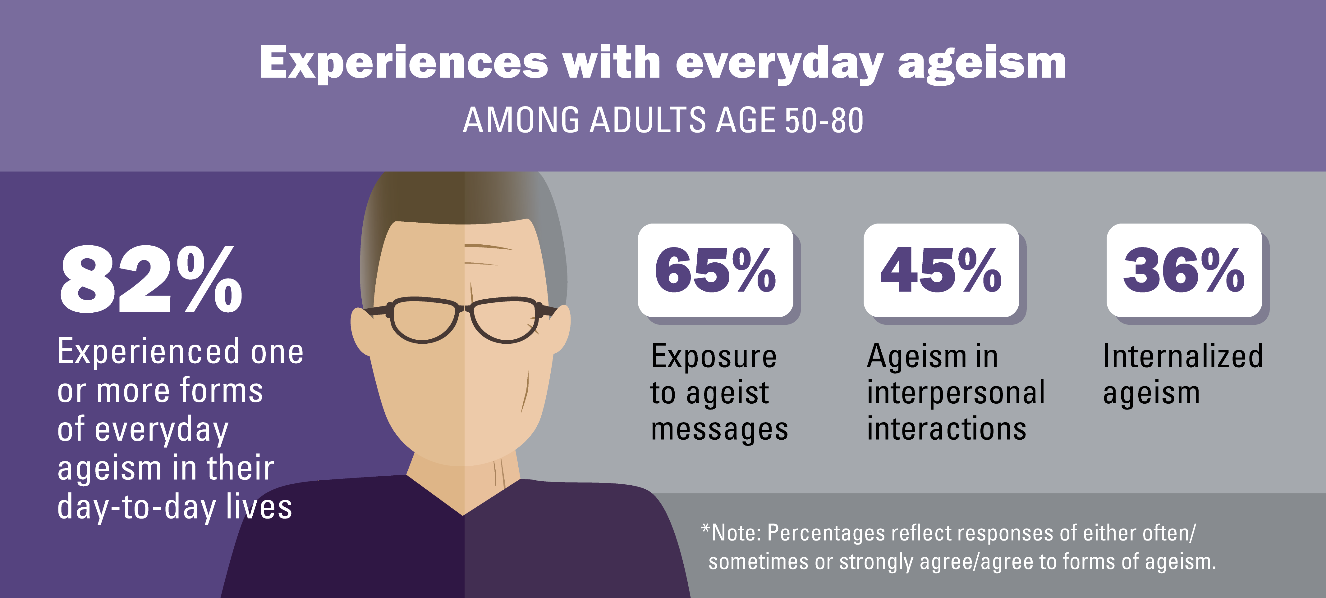 82% experienced one or more forms of everyday ageism in their day-to-day lives
