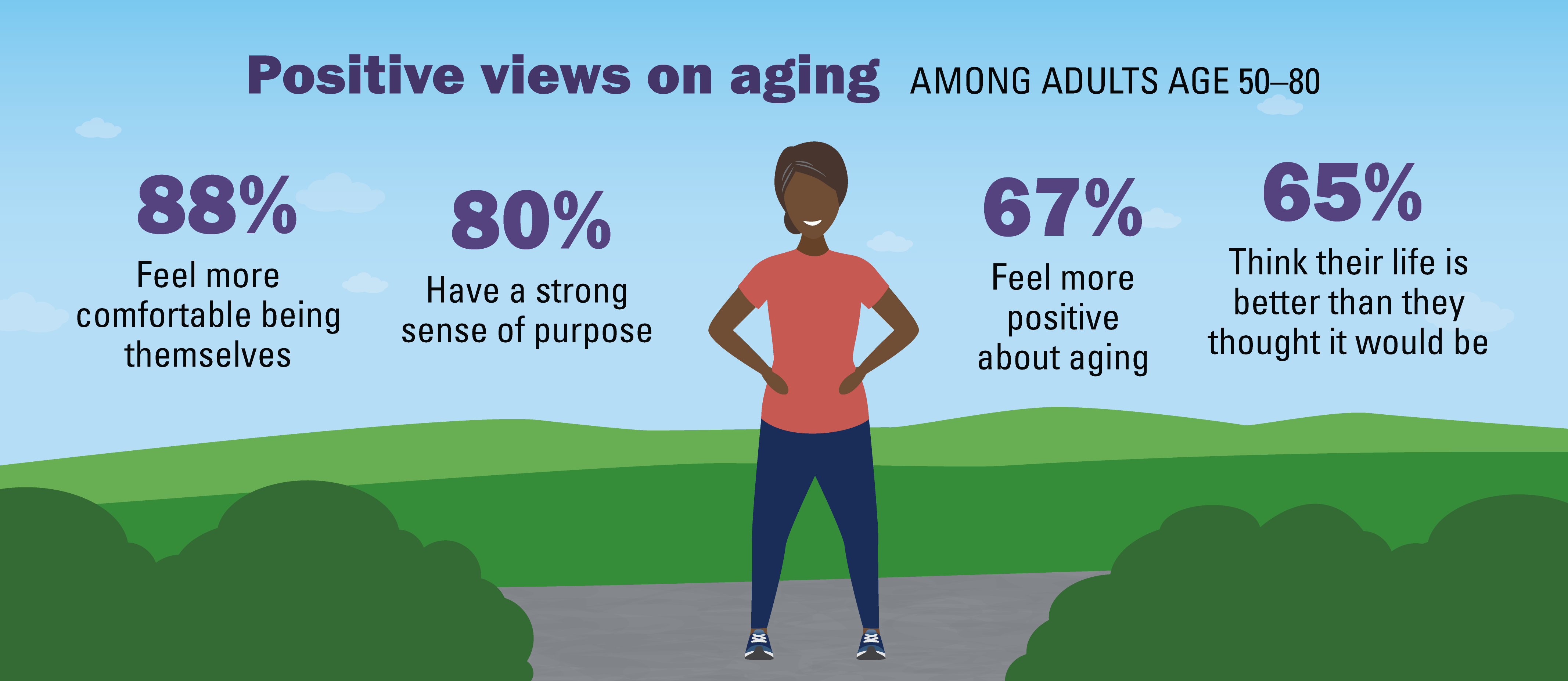 88% feel more comfortable being themselves; 80% have a strong sense of purpose; 67% feel more positive about aging; 65% think their life is better than they thought it would be