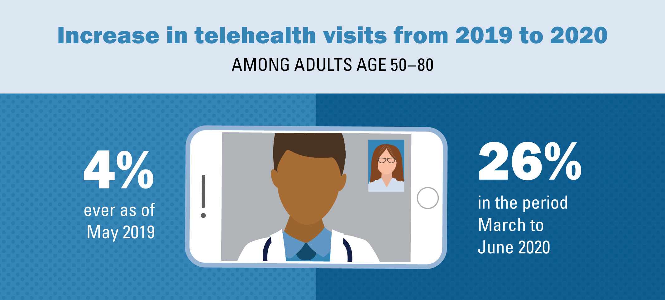 doctor on cell phone video; increase in telehealth visits from 2019 to 2020 among adults age 50-80 - 4% ever as of May 2019, 26% in the period of March to June 2020