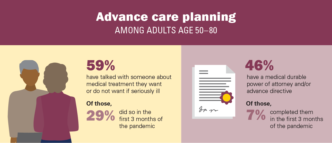 Advance care planning among adults age 50 to 80 - older couple discussing medical wishes, legal documents