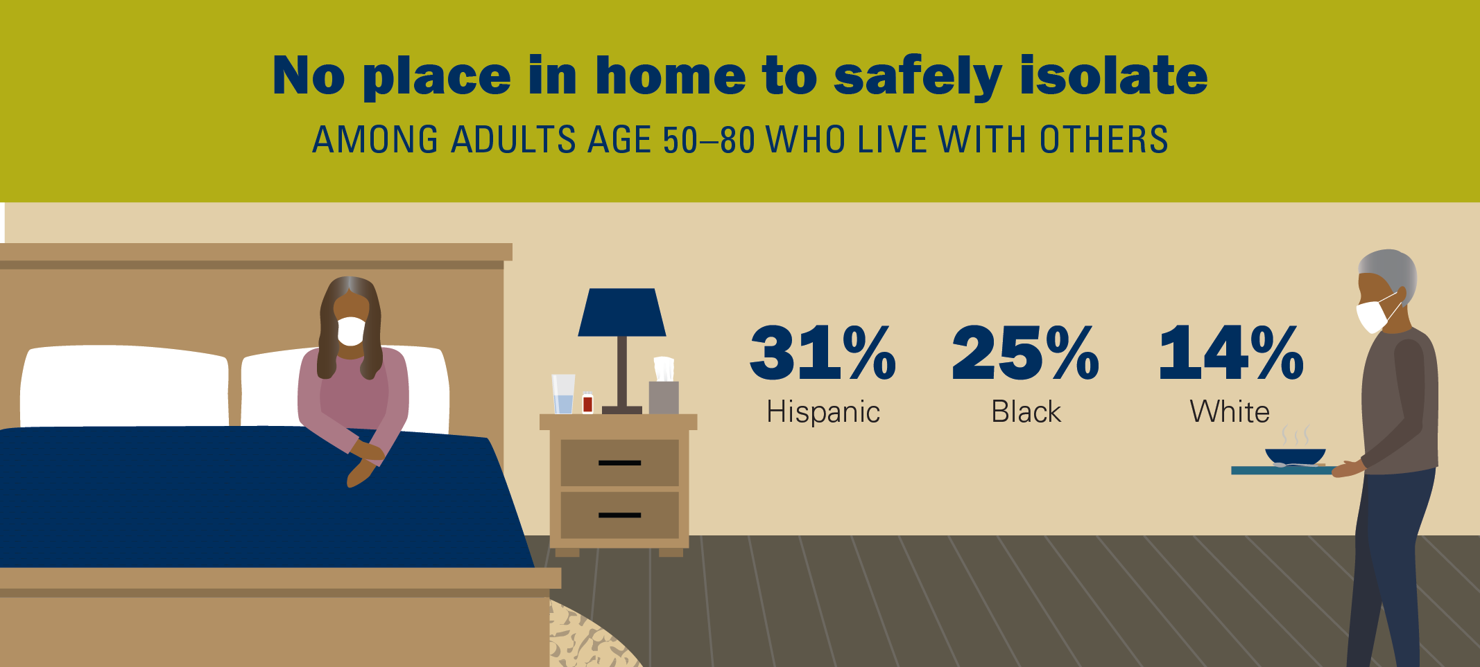 An older person in bed wearing mask; caregiver in mask bringing a bowl of soup. Text reads: No place in home to safely isolate among adults age 50-80 who live with others - 31% Hispanic 25% Black 14% White