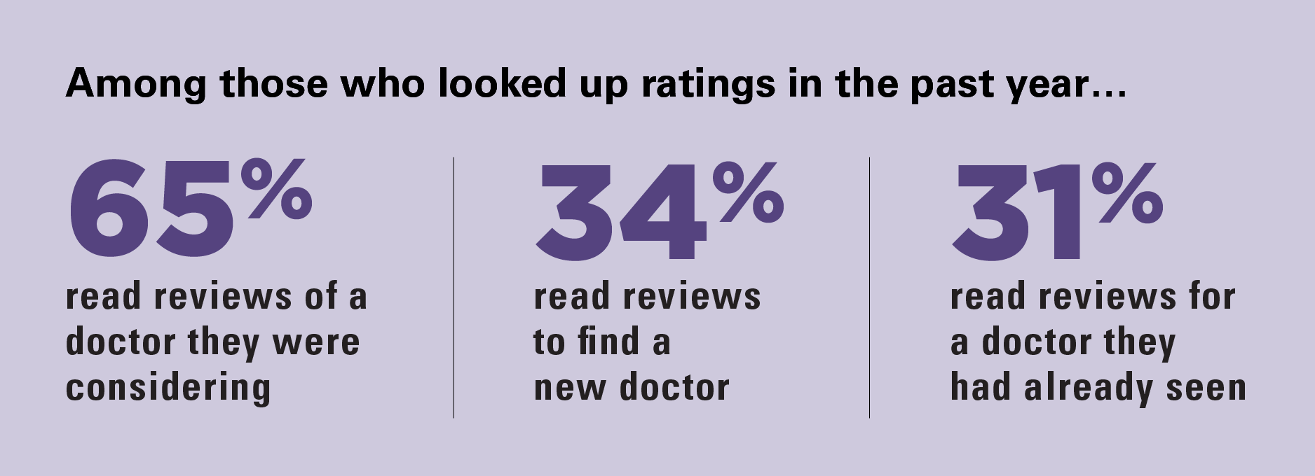 Among those who looked up ratings in the past year, 65% read reviews of a doctor they were considering, 34% read reviews to find a new doctor, 31% read reviews for a doctor they had already seen.