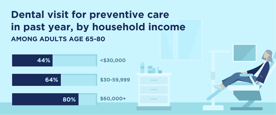 Dental visit for preventive care in past year, by household income among adults age 65 to 80