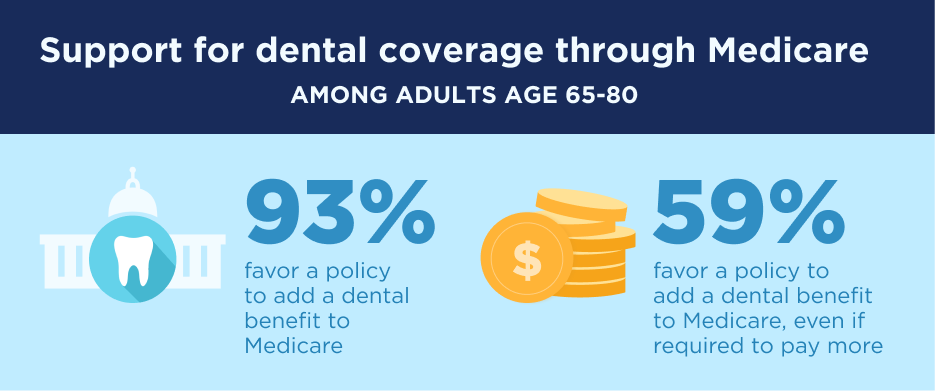 Support for dental coverage through Medicare among adults age 65 to 80