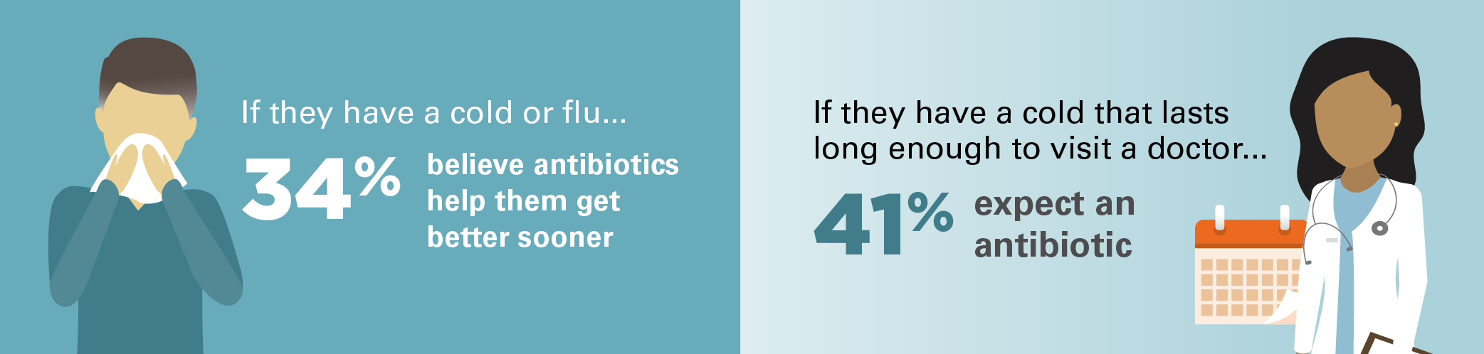 Thirty-four percent believe antibiotics help them get better sooner if they have a cold or flu. Forty-one percent expect an antibiotic if they have a cold that lasts long enough to visit a doctor.